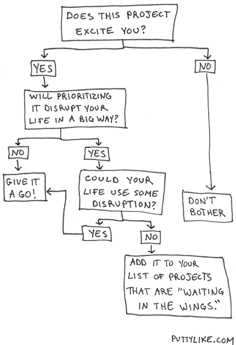 Should i add this project to my life heres a simple flow chart should you bring a new project into your life ccuart